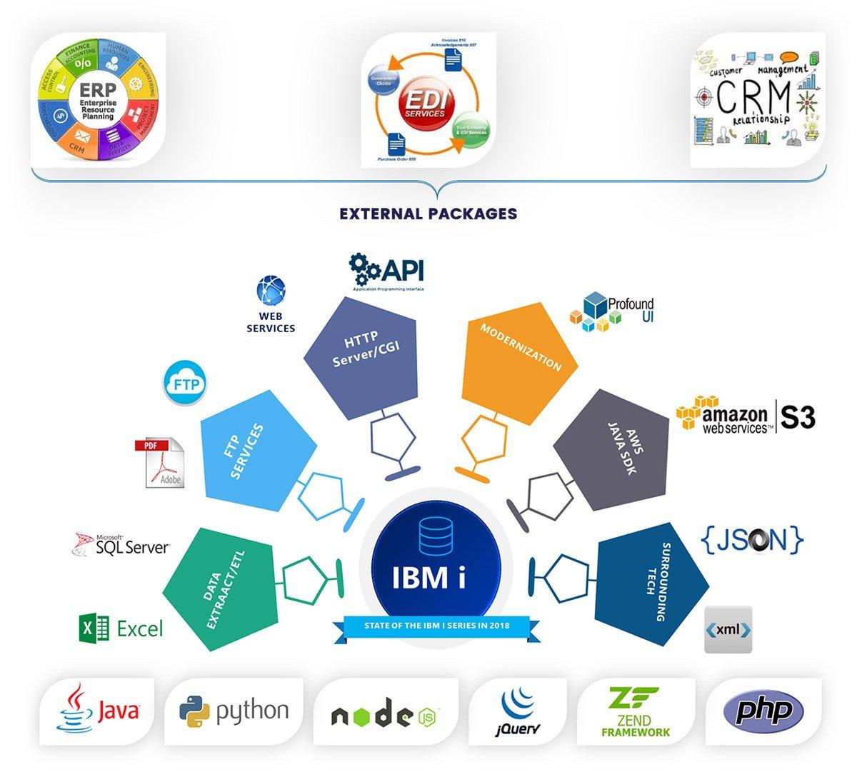 IBM i Interaction